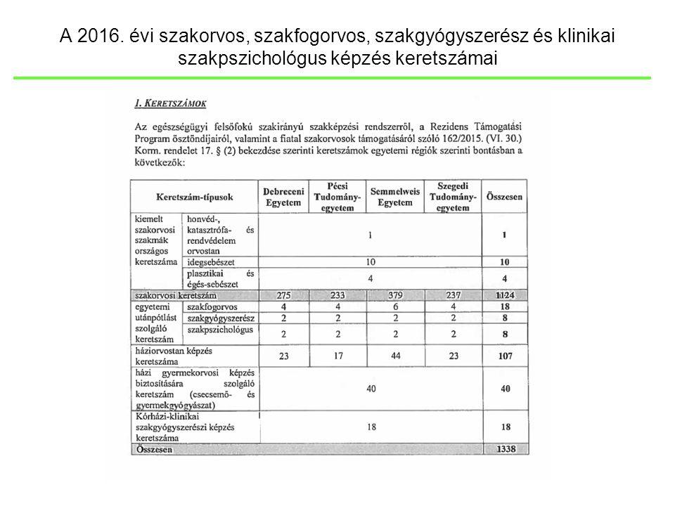 A 2016. évi szakorvos képzési keretszámok megyénkénti bontásban