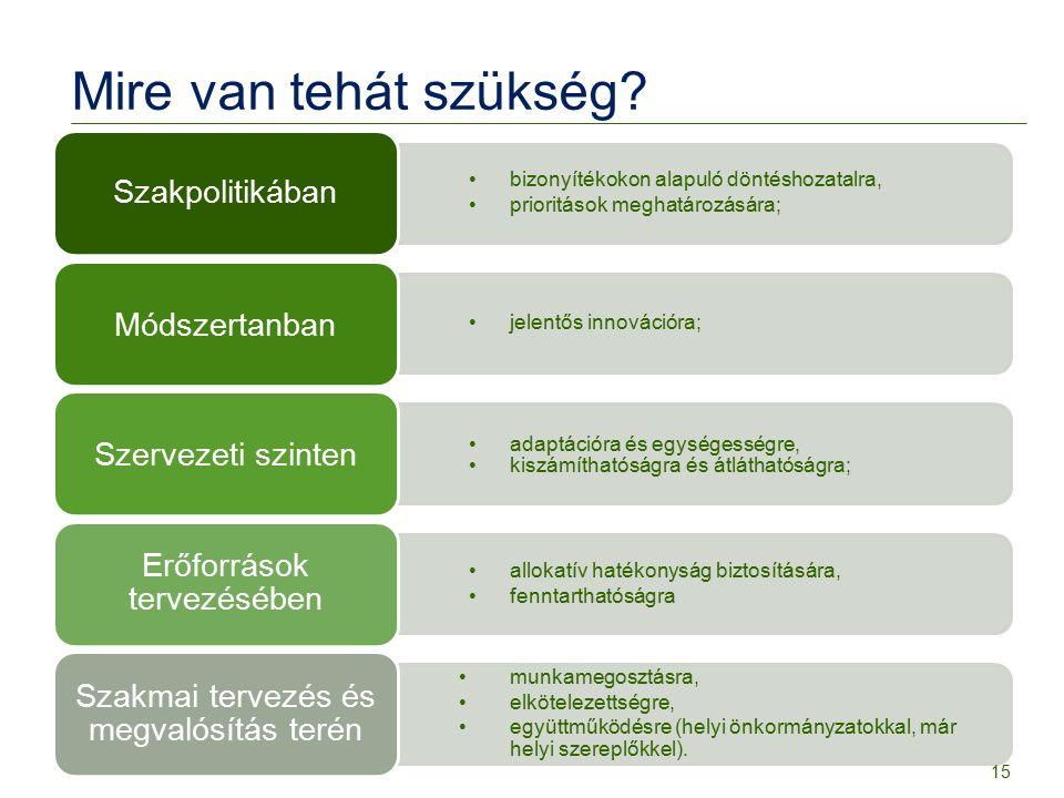 Mire van tehát szükség? bizonyítékokon alapuló döntéshozatalra, prioritások meghatározására; Szakpolitikában jelentős innovációra; Módszertanban adapt