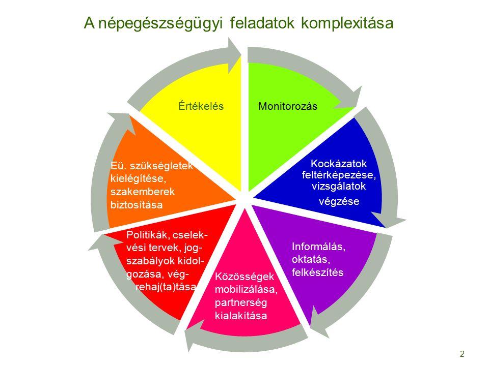 Monitorozás Kockázatok feltérképezése, vizsgálatok végzése Értékelés 2 Informálás, oktatás, felkészítés Közösségek mobilizálása, partnerség kialakítása Politikák, cselek- vési tervek, jog- szabályok kidol- gozása, vég- rehaj(ta)tása Eü.