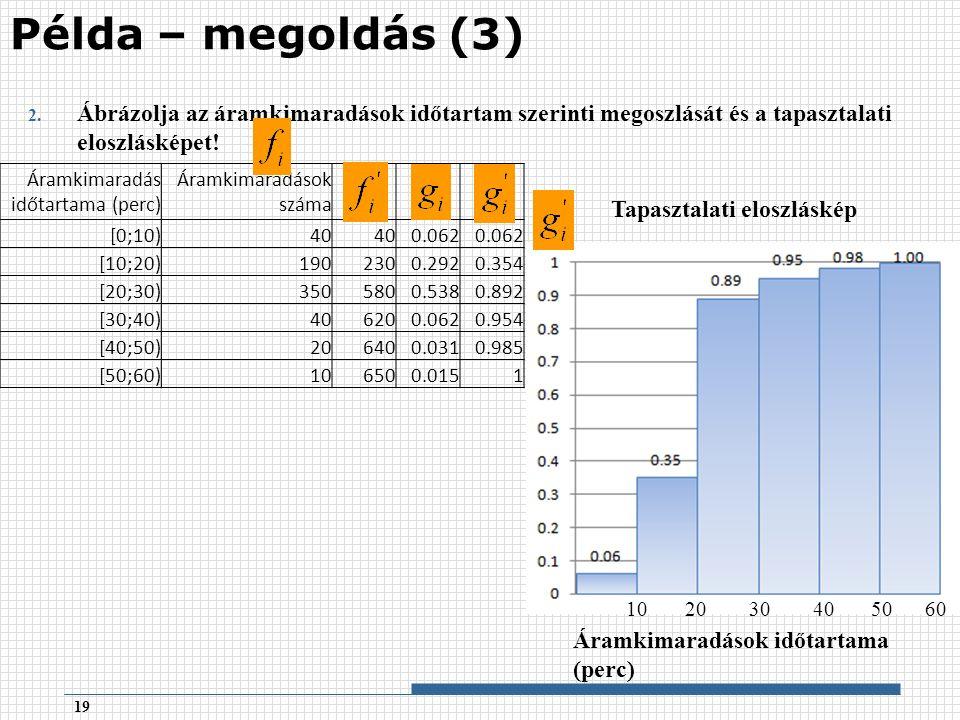 2. Ábrázolja az áramkimaradások időtartam szerinti megoszlását és a tapasztalati eloszlásképet.