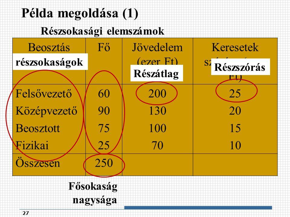 Példa megoldása (1) 27 BeosztásFőJövedelem (ezer Ft) Keresetek szórása (ezer Ft) Felsővezető Középvezető Beosztott Fizikai 60 90 75 25 200 130 100 70 25 20 15 10 Összesen250 részsokaságok Részsokasági elemszámok Fősokaság nagysága Részszórás Részátlag