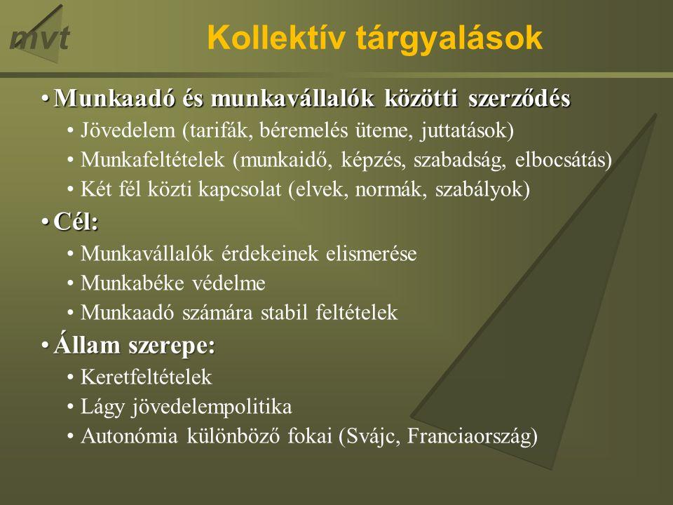 mvtKollektív tárgyalások Munkaadó és munkavállalók közötti szerződésMunkaadó és munkavállalók közötti szerződés Jövedelem (tarifák, béremelés üteme, juttatások) Munkafeltételek (munkaidő, képzés, szabadság, elbocsátás) Két fél közti kapcsolat (elvek, normák, szabályok) Cél:Cél: Munkavállalók érdekeinek elismerése Munkabéke védelme Munkaadó számára stabil feltételek Állam szerepe:Állam szerepe: Keretfeltételek Lágy jövedelempolitika Autonómia különböző fokai (Svájc, Franciaország)