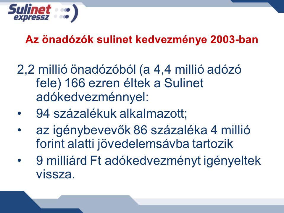 Az önadózók sulinet kedvezménye 2003-ban 2,2 millió önadózóból (a 4,4 millió adózó fele) 166 ezren éltek a Sulinet adókedvezménnyel: 94 százalékuk alk