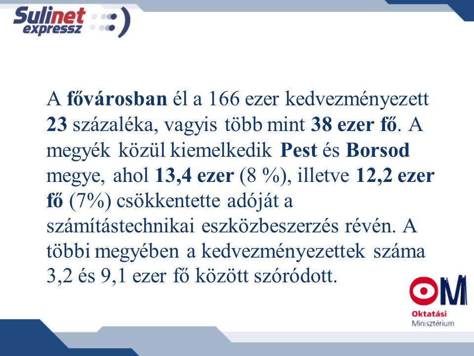 A fővárosban él a 166 ezer kedvezményezett 23 százaléka, vagyis több mint 38 ezer fő. A megyék közül kiemelkedik Pest és Borsod megye, ahol 13,4 ezer
