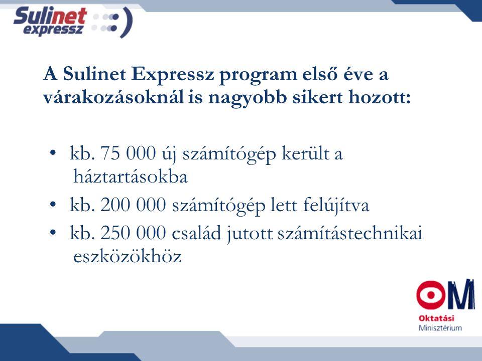 A Sulinet Expressz program első éve a várakozásoknál is nagyobb sikert hozott: kb. 75 000 új számítógép került a háztartásokba kb. 200 000 számítógép
