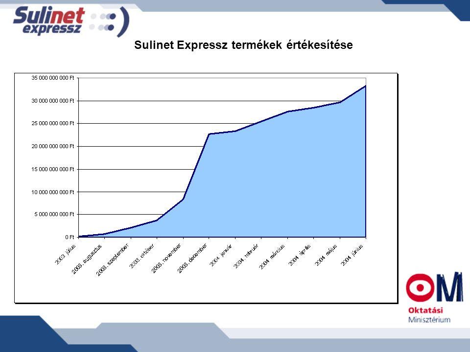 Sulinet Expressz termékek értékesítése