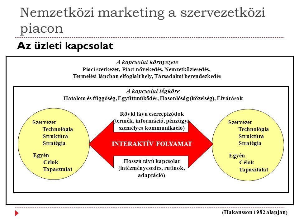 Az üzleti kapcsolat Nemzetközi marketing a szervezetközi piacon Szervezet Technológia Struktúra Stratégia Egyén Célok Tapasztalat Rövid távú csereepiz