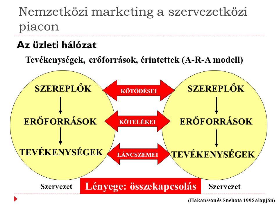 Az üzleti hálózat Nemzetközi marketing a szervezetközi piacon Lényege: összekapcsolás Tevékenységek, erőforrások, érintettek (A-R-A modell) SZEREPLŐK