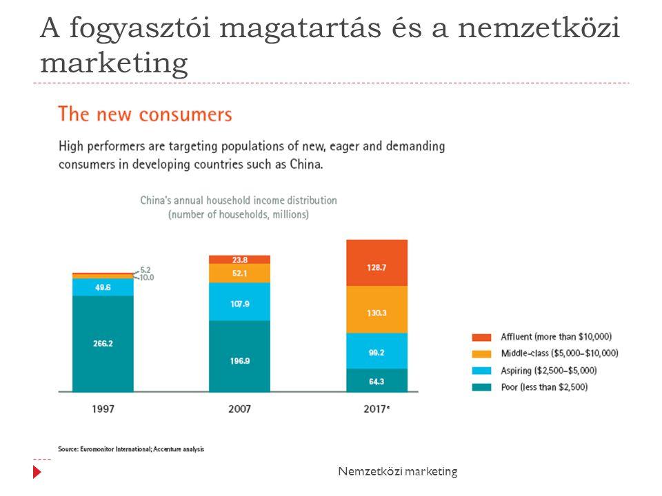 A fogyasztói magatartás és a nemzetközi marketing Nemzetközi marketing