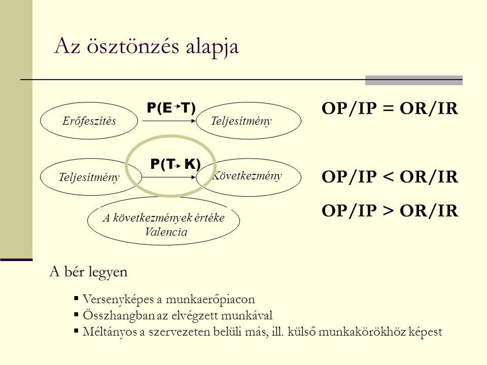 Az ösztönzés alapja ErőfeszítésTeljesítmény Következmény A következmények értéke P(E T) P(T K) Valencia OP/IP = OR/IR OP/IP < OR/IR OP/IP > OR/IR A bér legyen  Versenyképes a munkaerőpiacon  Összhangban az elvégzett munkával  Méltányos a szervezeten belüli más, ill.