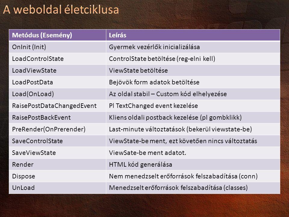 Metódus (Esemény)Leírás OnInit (Init)Gyermek vezérlők inicializálása LoadControlStateControlState betöltése (reg-elni kell) LoadViewStateViewState betöltése LoadPostDataBejövök form adatok betöltése Load(OnLoad)Az oldal stabil – Custom kód elhelyezése RaisePostDataChangedEventPl TextChanged event kezelése RaisePostBackEventKliens oldali postback kezelése (pl gombklikk) PreRender(OnPrerender)Last-minute változtatások (bekerül viewstate-be) SaveControlStateViewState-be ment, ezt követően nincs változtatás SaveViewStateViewSate-be ment adatot.