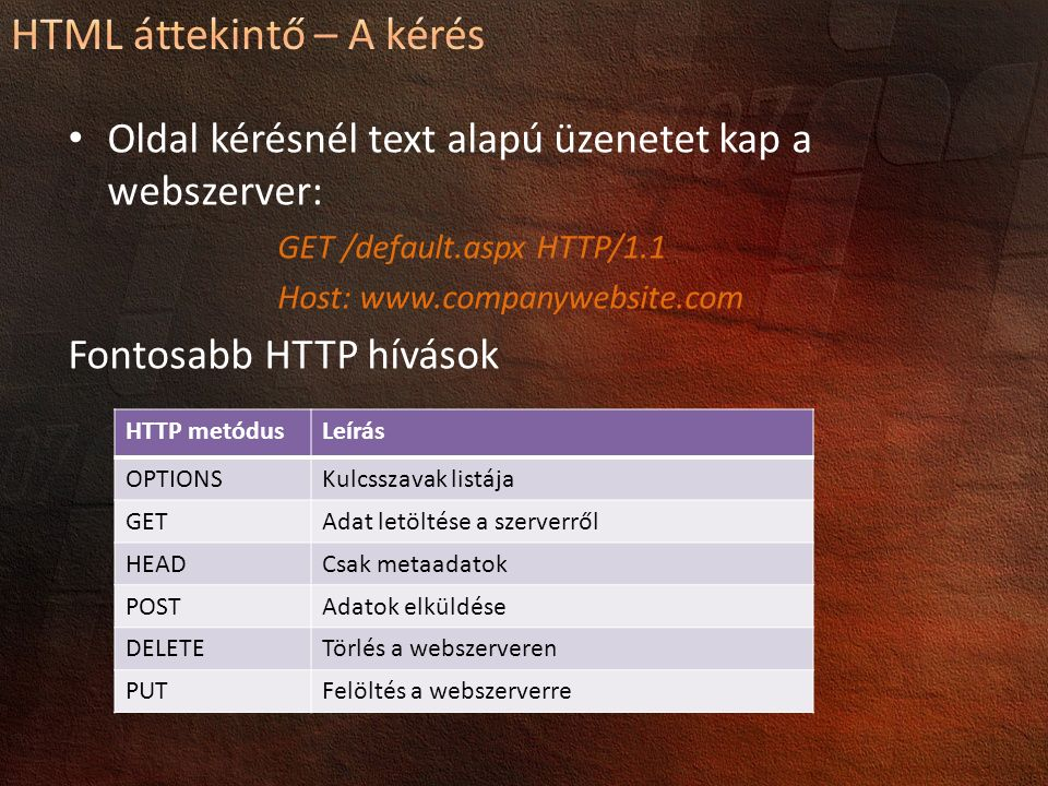 Oldal kérésnél text alapú üzenetet kap a webszerver: GET /default.aspx HTTP/1.1 Host: www.companywebsite.com Fontosabb HTTP hívások HTTP metódusLeírás OPTIONSKulcsszavak listája GETAdat letöltése a szerverről HEADCsak metaadatok POSTAdatok elküldése DELETETörlés a webszerveren PUTFelöltés a webszerverre
