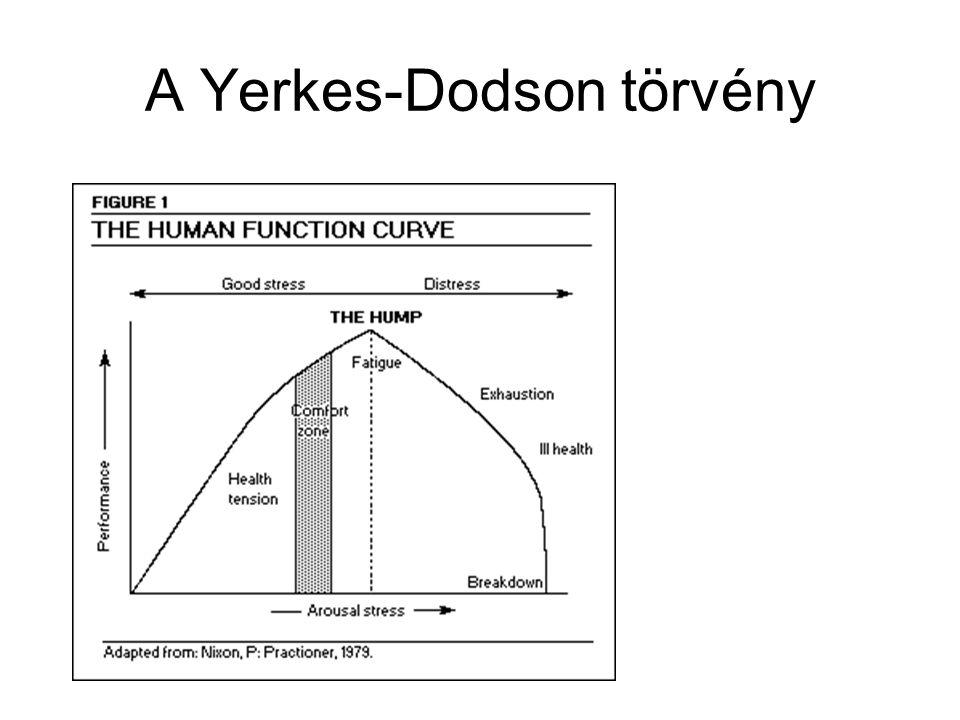 Motivációs hierarchia Maslow piramisa – korai leírás – evolúciós magyarázat