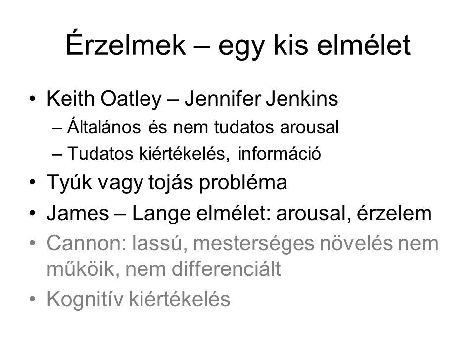 Érzelmek – egy kis elmélet Keith Oatley – Jennifer Jenkins –Általános és nem tudatos arousal –Tudatos kiértékelés, információ Tyúk vagy tojás probléma