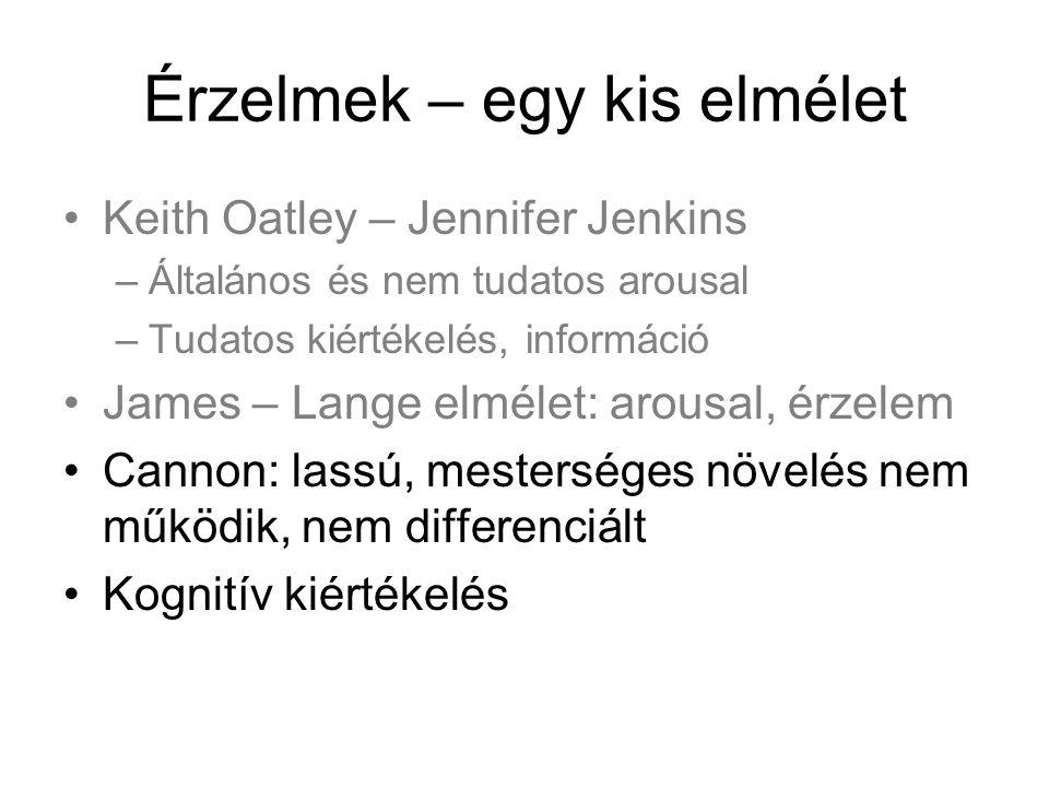Érzelmek – egy kis elmélet Keith Oatley – Jennifer Jenkins –Általános és nem tudatos arousal –Tudatos kiértékelés, információ James – Lange elmélet: a