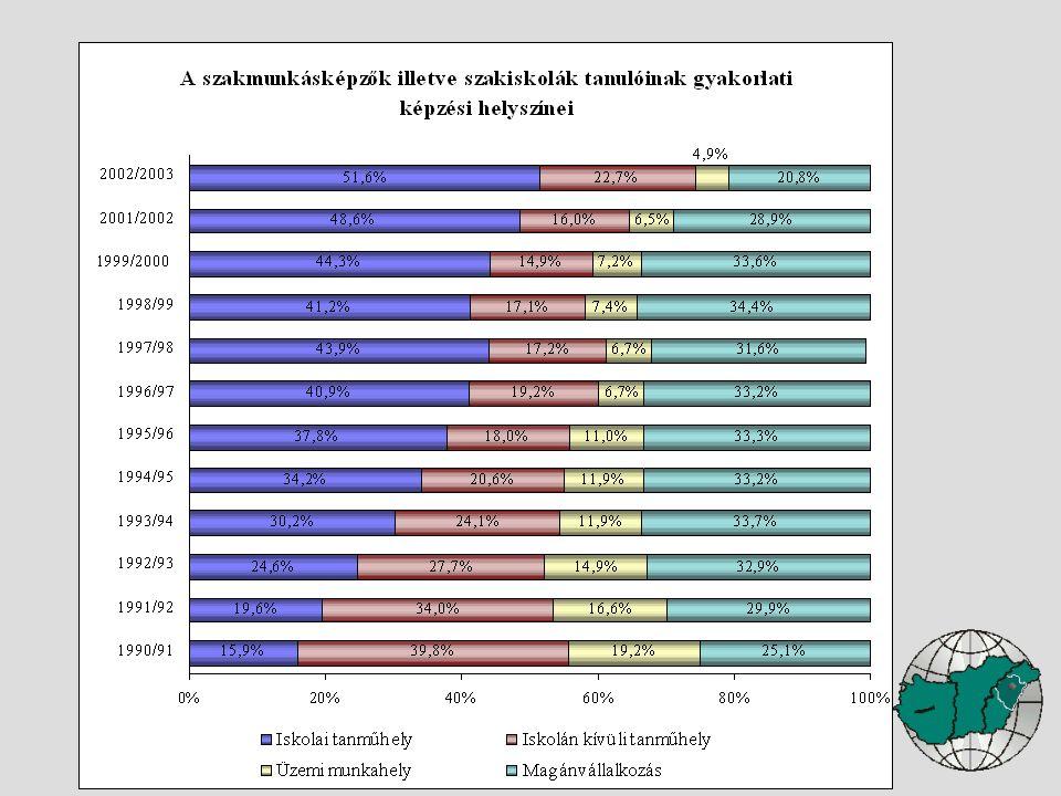 A tanulók foglalkoztatásának feltételei Személyi feltételek: Szakmai képesítés, nevelésre alkalmas személyiség Legalább 5 év (egyedi: 2 év) szakmai gyakorlat