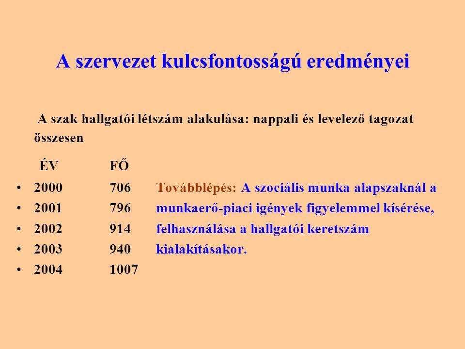 A szervezet kulcsfontosságú eredményei A szak hallgatói létszám alakulása: nappali és levelező tagozat összesen ÉVFŐ 2000706Továbblépés: A szociális munka alapszaknál a 2001796munkaerő-piaci igények figyelemmel kísérése, 2002914felhasználása a hallgatói keretszám 2003940kialakításakor.