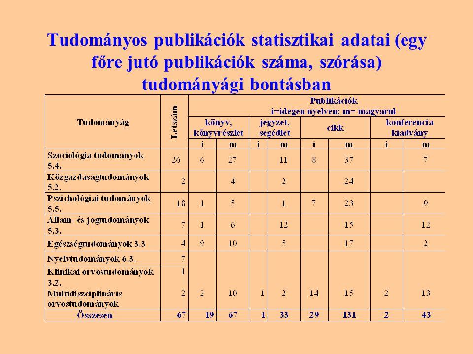 Tudományos publikációk statisztikai adatai (egy főre jutó publikációk száma, szórása) tudományági bontásban