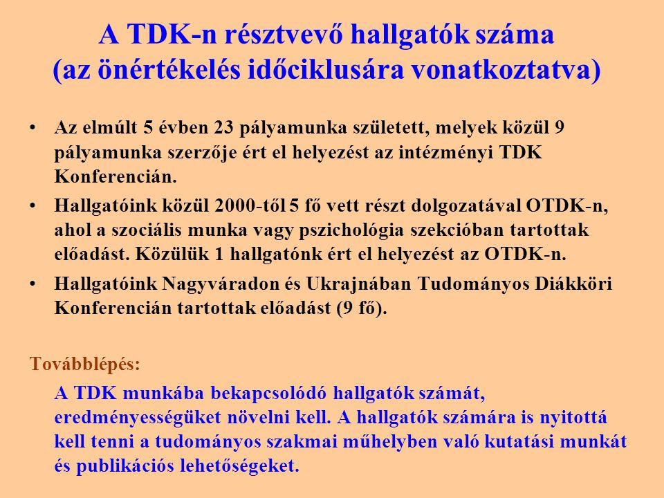 A TDK-n résztvevő hallgatók száma (az önértékelés időciklusára vonatkoztatva) Az elmúlt 5 évben 23 pályamunka született, melyek közül 9 pályamunka szerzője ért el helyezést az intézményi TDK Konferencián.