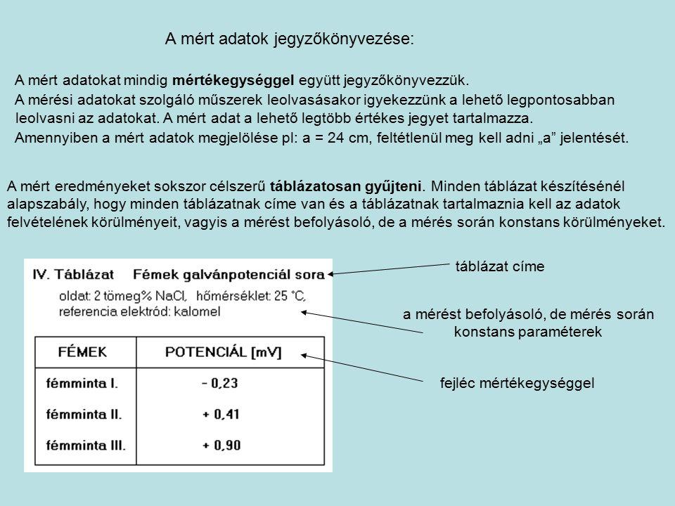 Félévi jegy kiszámítása Műszaki kémia tárgyból A beugró zárthelyikre kapott jegyek összege max: 20 pont A labor zh-ra adott pontszám: max: 4 pont.