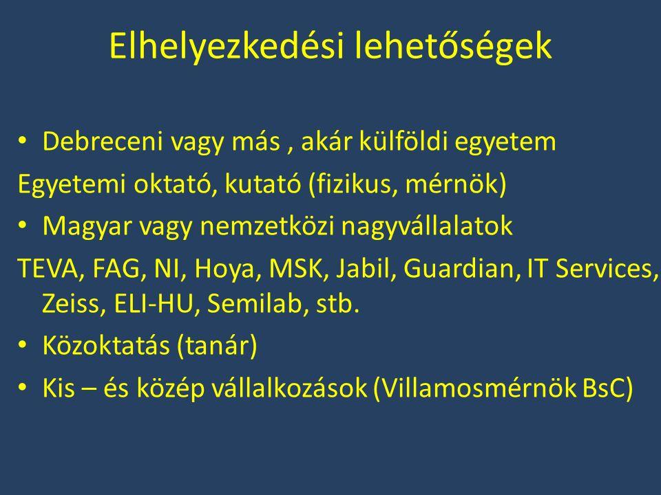 Elhelyezkedési lehetőségek Debreceni vagy más, akár külföldi egyetem Egyetemi oktató, kutató (fizikus, mérnök) Magyar vagy nemzetközi nagyvállalatok TEVA, FAG, NI, Hoya, MSK, Jabil, Guardian, IT Services, Zeiss, ELI-HU, Semilab, stb.