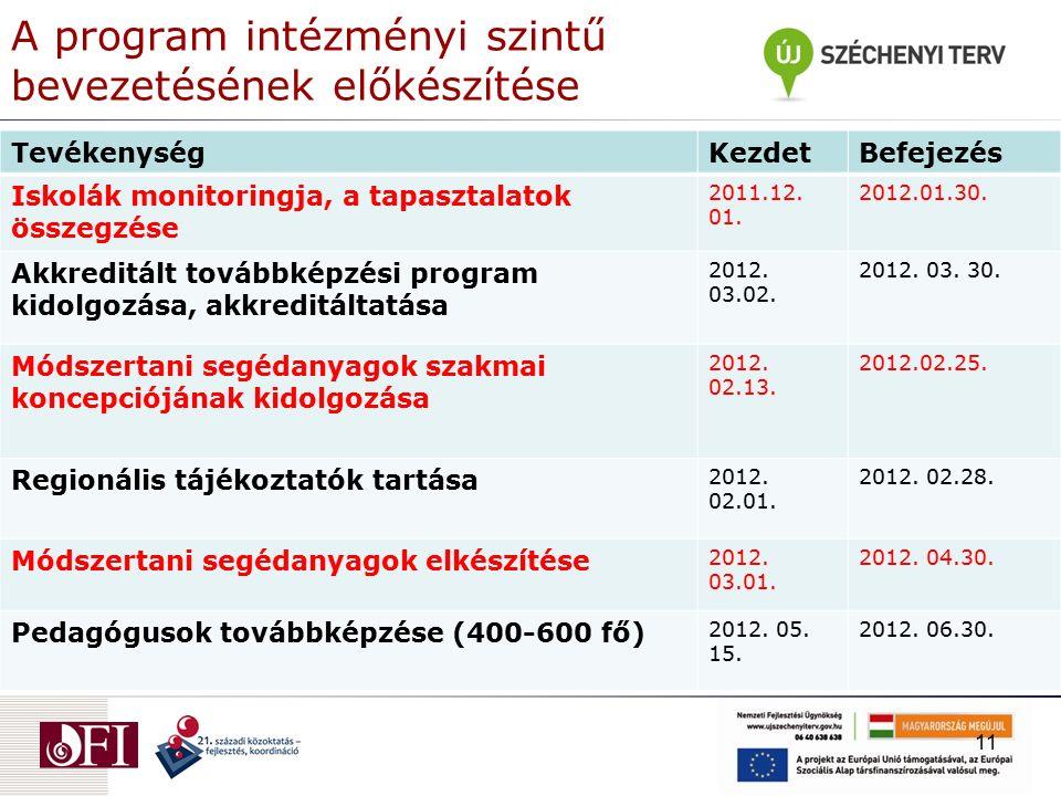 A program intézményi szintű bevezetésének előkészítése TevékenységKezdetBefejezés Iskolák monitoringja, a tapasztalatok összegzése 2011.12.