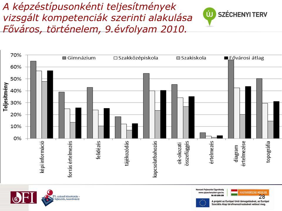 A képzéstípusonkénti teljesítmények vizsgált kompetenciák szerinti alakulása Főváros, történelem, 9.évfolyam 2010.