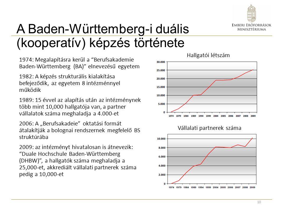 """A Baden-Württemberg-i duális (kooperatív) képzés története 1974: Megalapításra kerül a Berufsakademie Baden-Württemberg (BA) elnevezésű egyetem 1982: A képzés strukturális kialakítása befejeződik, az egyetem 8 intézménnyel működik 1989: 15 évvel az alapítás után az intézménynek több mint 10,000 hallgatója van, a partner vállalatok száma meghaladja a 4.000-et 2006: A """"Berufsakadeie oktatási formát átalakítják a bolognai rendszernek megfelelő BS struktúrába 2009: az intézményt hivatalosan is átnevezik: Duale Hochschule Baden-Württemberg (DHBW) , a hallgatók száma meghaladja a 25,000-et, akkrediált vállalati partnerek száma pedig a 10,000-et 10 Hallgatói létszám Vállalati partnerek száma"""
