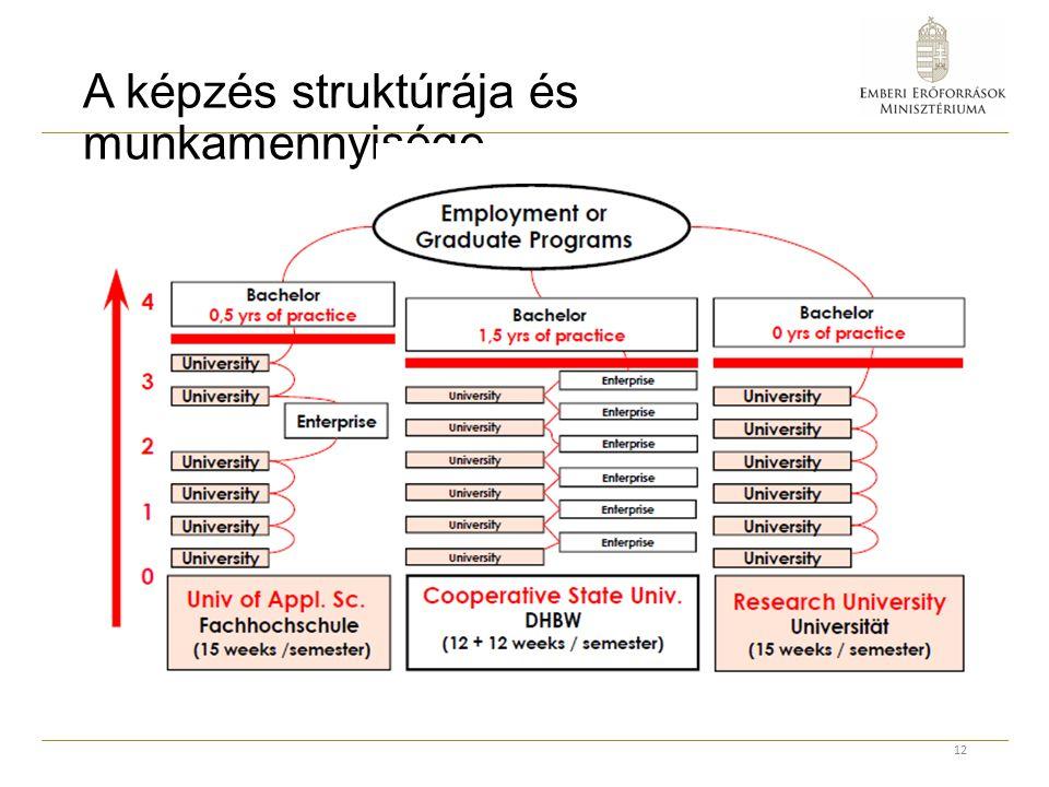 A képzés struktúrája és munkamennyisége 12