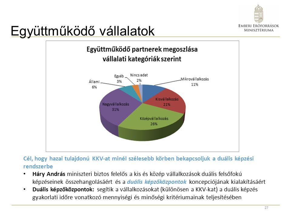 Együttműködő vállalatok 27 Cél, hogy hazai tulajdonú KKV-at minél szélesebb körben bekapcsoljuk a duális képzési rendszerbe Háry András miniszteri biztos felelős a kis és közép vállalkozások duális felsőfokú képzéseinek összehangolásáért és a duális képzőközpontok koncepciójának kialakításáért Duális képzőközpontok: segítik a vállalkozásokat (különösen a KKV-kat) a duális képzés gyakorlati időre vonatkozó mennyiségi és minőségi kritériumainak teljesítésében