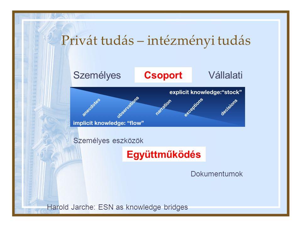 Privát tudás – intézményi tudás Harold Jarche: ESN as knowledge bridges SzemélyesCsoportVállalati Dokumentumok Személyes eszközök Együttműködés Csoport Együttműködés