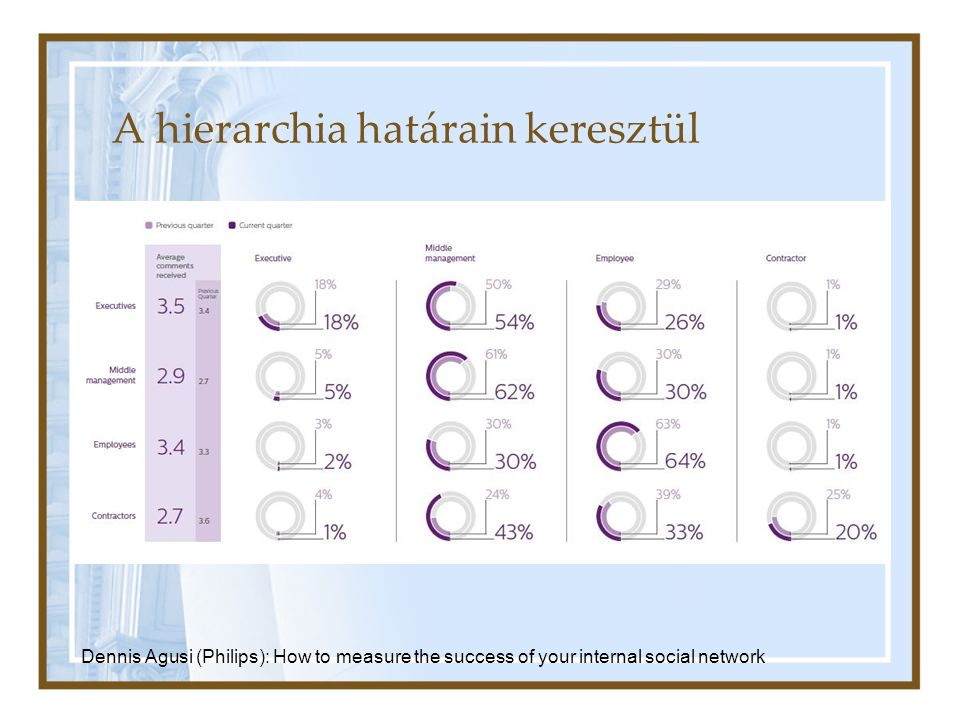 A hierarchia határain keresztül Dennis Agusi (Philips): How to measure the success of your internal social network