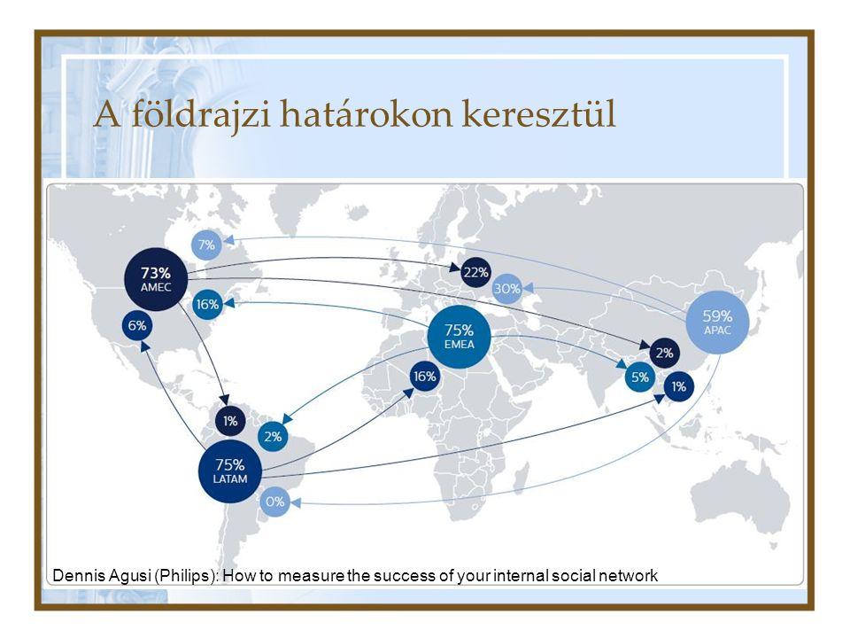 A földrajzi határokon keresztül Dennis Agusi (Philips): How to measure the success of your internal social network