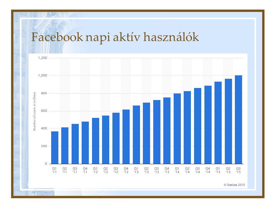 Facebook napi aktív használók
