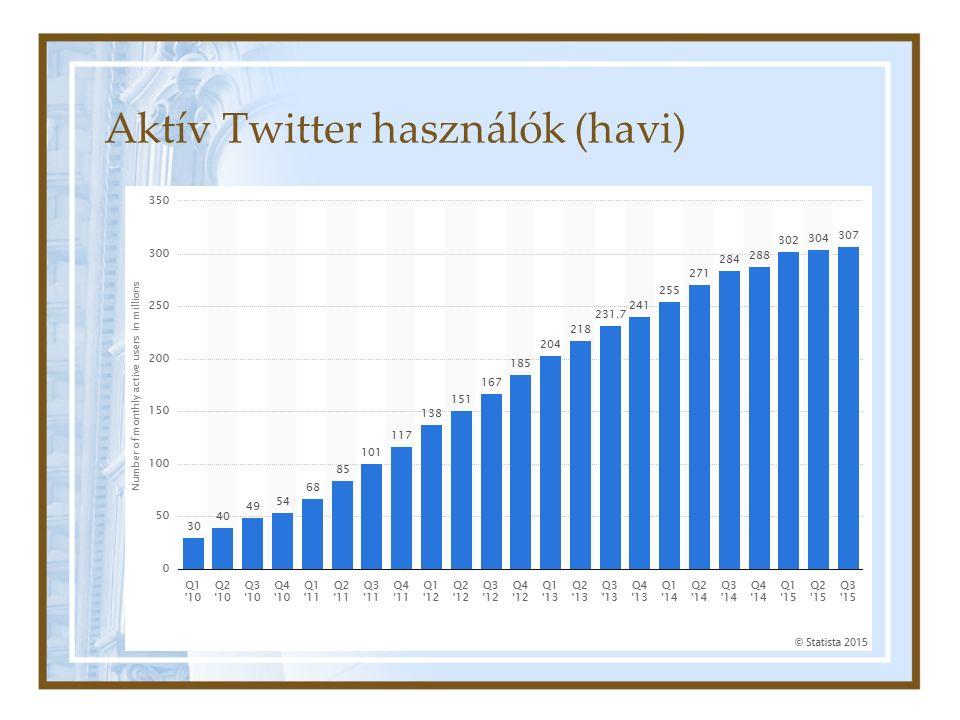 Aktív Twitter használók (havi)