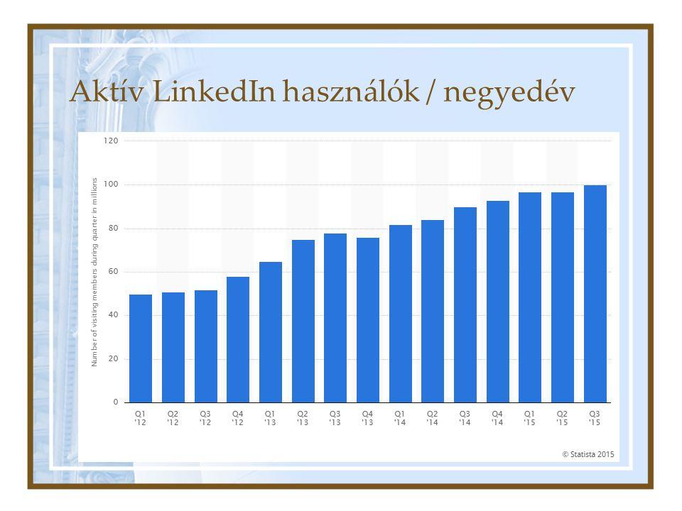 Aktív LinkedIn használók / negyedév