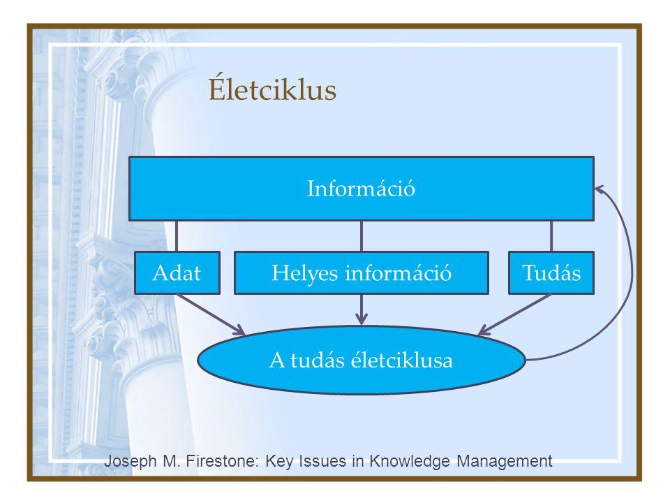 Életciklus Információ Helyes információAdatTudás A tudás életciklusa Joseph M. Firestone: Key Issues in Knowledge Management