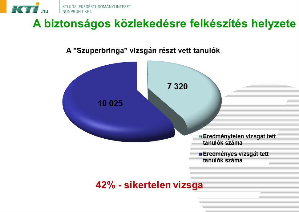A biztonságos közlekedésre felkészítés helyzete 42% - sikertelen vizsga