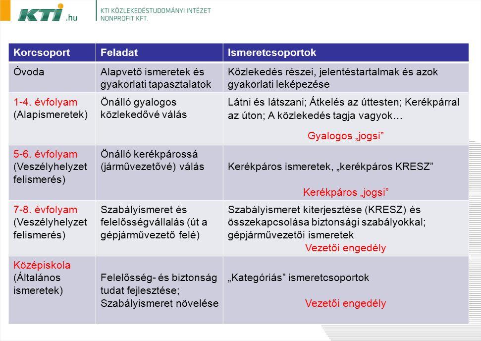 KorcsoportFeladatIsmeretcsoportok ÓvodaAlapvető ismeretek és gyakorlati tapasztalatok Közlekedés részei, jelentéstartalmak és azok gyakorlati leképezése 1-4.