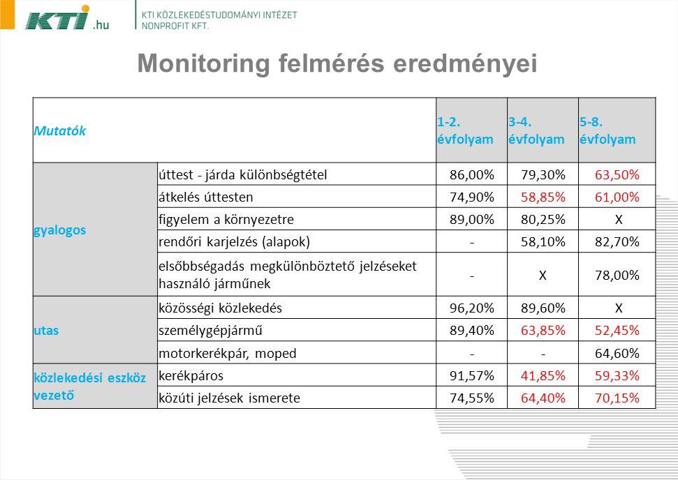 Monitoring felmérés eredményei Mutatók 1-2. évfolyam 3-4.