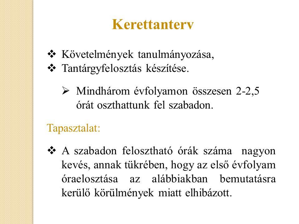 Tantárgyfelosztás Szakmai követelmény- modulok Tantárgyak Szakiskolai képzés közismereti oktatással 1/9.