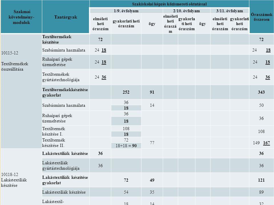 Tantárgyfelosztás Szakmai követelmény- modulok Tantárgyak Szakiskolai képzés közismereti oktatással Óraszámok összesen 1/9.