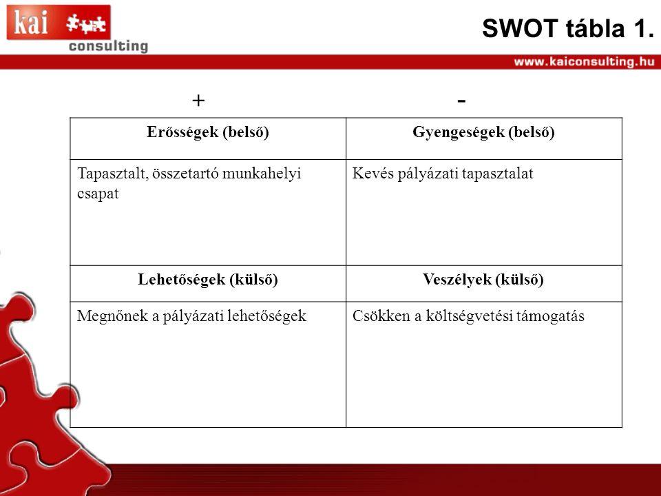 SWOT tábla 1.