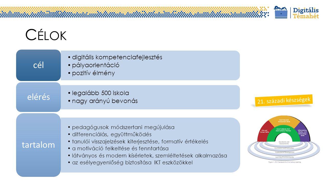 Támogató partnerek Bevont szakmai partnerek Projekt-koordináció Projektgazda EMMIIVSZ Telekom, Telenor, Microsoft stb.