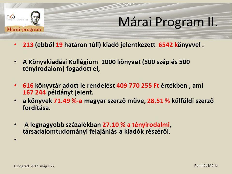 Ramháb Mária Márai Program II. 213 (ebből 19 határon túli) kiadó jelentkezett 6542 könyvvel. A Könyvkiadási Kollégium 1000 könyvet (500 szép és 500 té