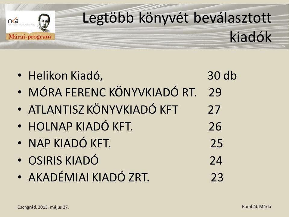 Ramháb Mária Legtöbb könyvét beválasztott kiadók Helikon Kiadó, 30 db MÓRA FERENC KÖNYVKIADÓ RT.