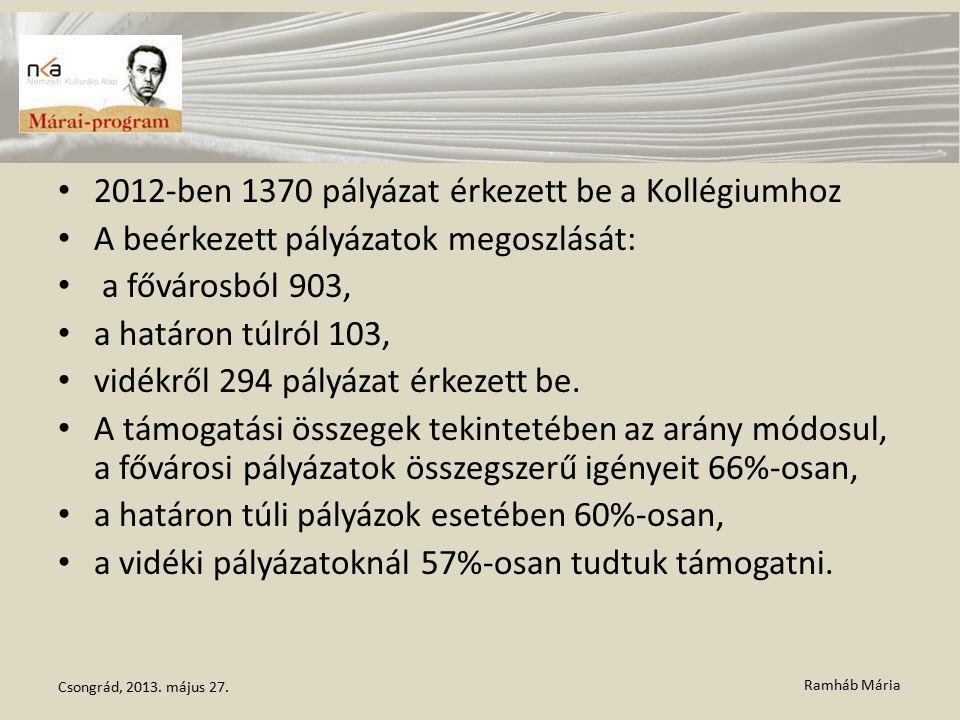 Ramháb Mária 2012-ben 1370 pályázat érkezett be a Kollégiumhoz A beérkezett pályázatok megoszlását: a fővárosból 903, a határon túlról 103, vidékről 2