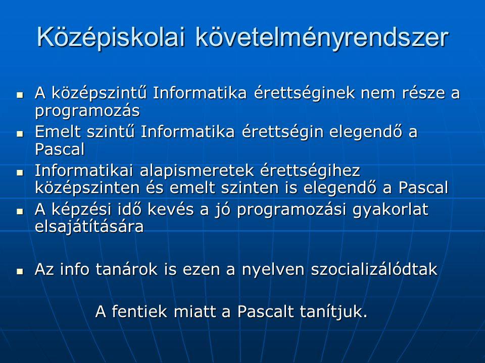 Középiskolai követelményrendszer A középszintű Informatika érettséginek nem része a programozás A középszintű Informatika érettséginek nem része a programozás Emelt szintű Informatika érettségin elegendő a Pascal Emelt szintű Informatika érettségin elegendő a Pascal Informatikai alapismeretek érettségihez középszinten és emelt szinten is elegendő a Pascal Informatikai alapismeretek érettségihez középszinten és emelt szinten is elegendő a Pascal A képzési idő kevés a jó programozási gyakorlat elsajátítására A képzési idő kevés a jó programozási gyakorlat elsajátítására Az info tanárok is ezen a nyelven szocializálódtak Az info tanárok is ezen a nyelven szocializálódtak A fentiek miatt a Pascalt tanítjuk.