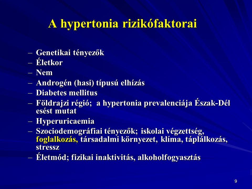 9 A hypertonia rizikófaktorai –Genetikai tényezők –Életkor –Nem –Androgén (hasi) típusú elhízás –Diabetes mellitus –Földrajzi régió; a hypertonia prevalenciája Észak-Dél esést mutat –Hyperuricaemia –Szociodemográfiai tényezők; iskolai végzettség, foglalkozás, társadalmi környezet, klíma, táplálkozás, stressz –Életmód; fizikai inaktivitás, alkoholfogyasztás