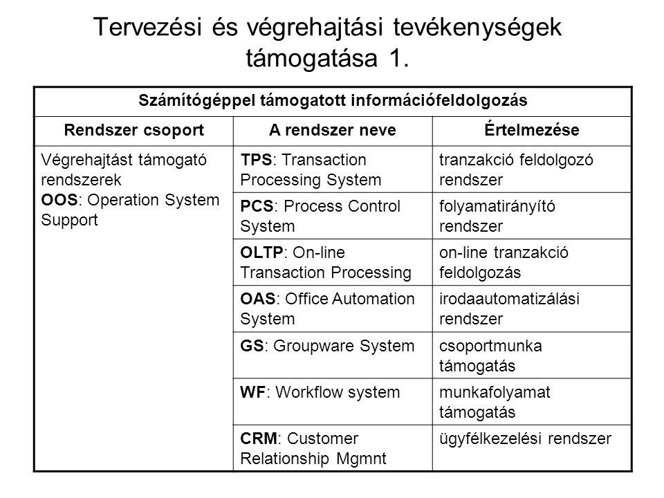 Tervezési és végrehajtási tevékenységek támogatása 1. Számítógéppel támogatott információfeldolgozás Rendszer csoportA rendszer neveÉrtelmezése Végreh